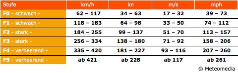 Fujita-Skala mit Windgeschwindigkeiten